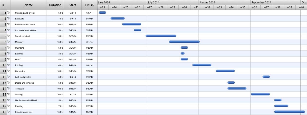 Construction Project Chart Examples Gantt Chart Templates Gant