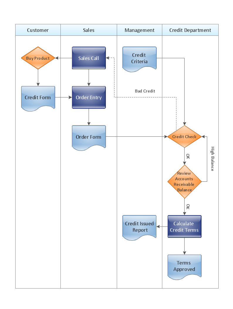 Cross-functional flowchart - Credit approval process