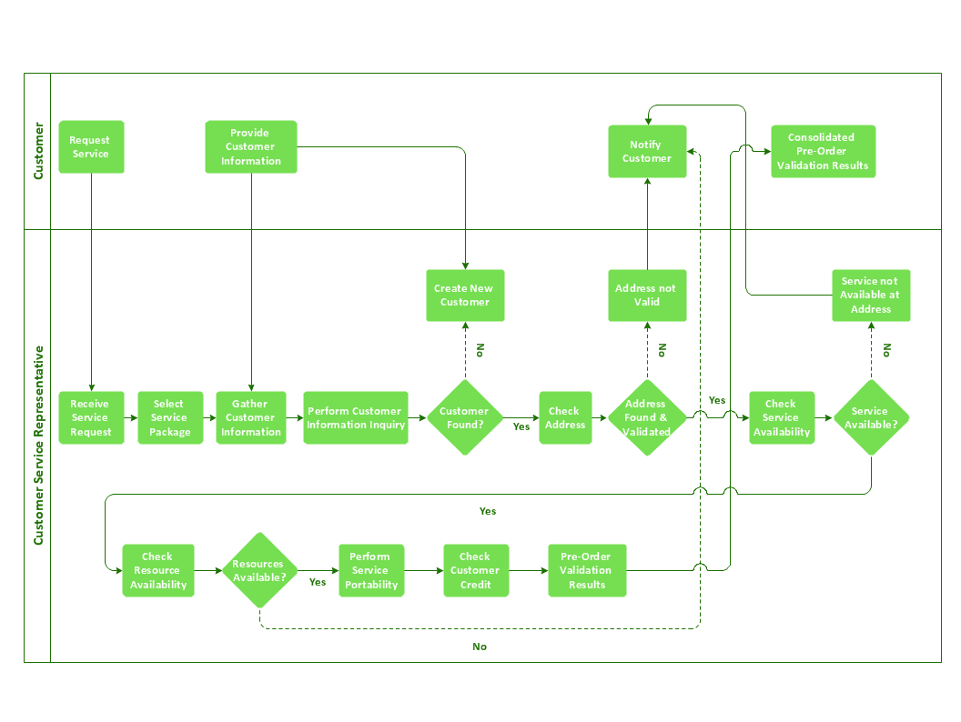 Cross-functional flowchart - Providing telecom services