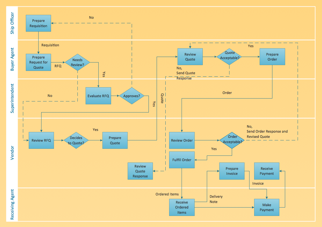 Cross-functional Flowchart sample: Trading Process