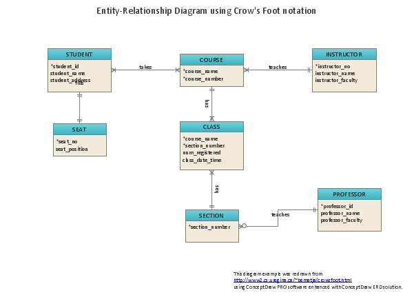 What is Entity-Relationship Diagram