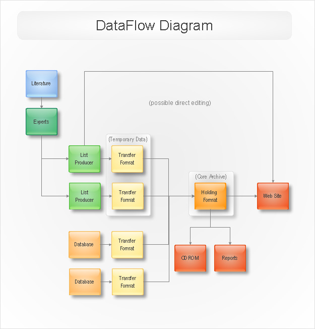 Draw flow diagrams online 8766471 world gtafo ccuart Image collections