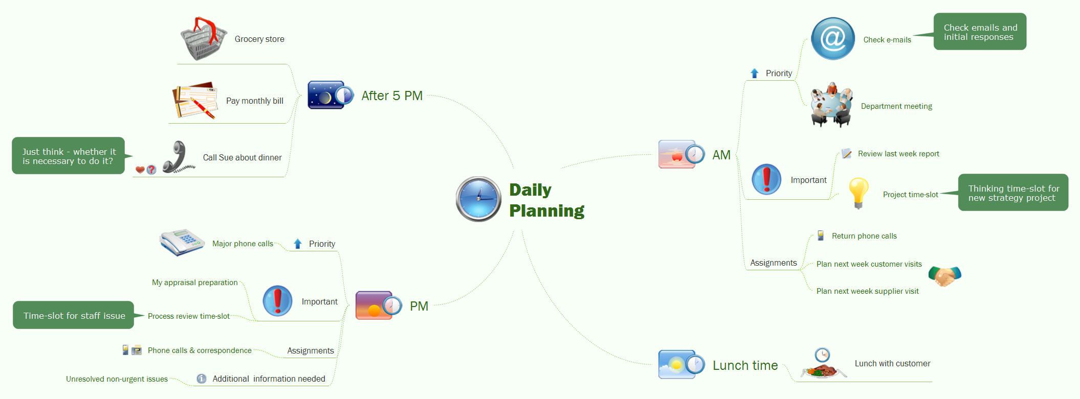 Daily planning mindmap