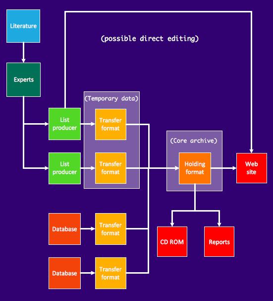 Data flow diagram sample