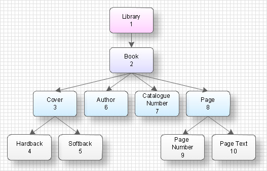 Data structure diagram example