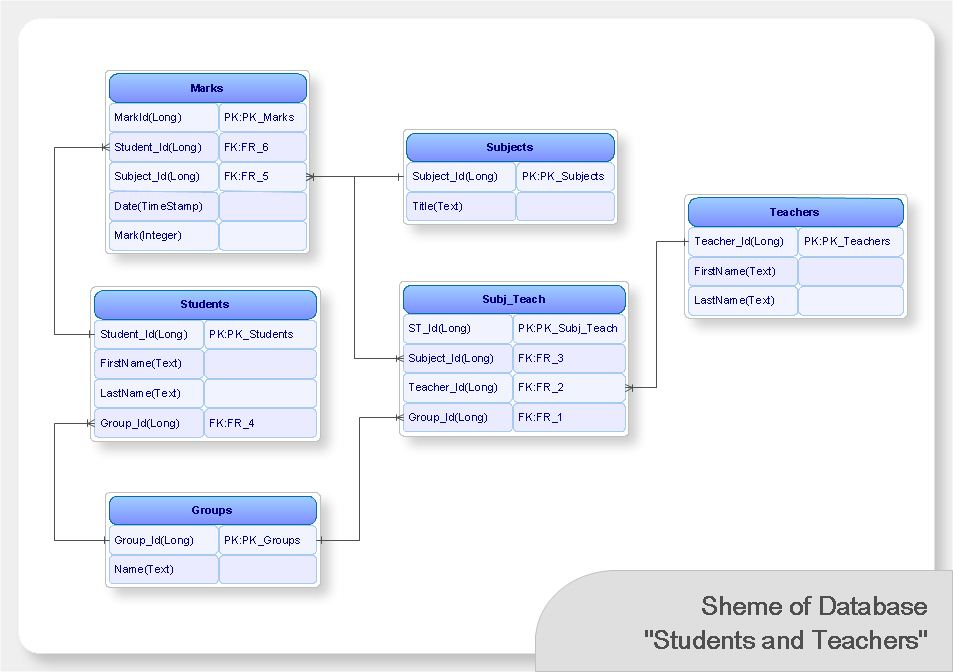Database Modeling Software