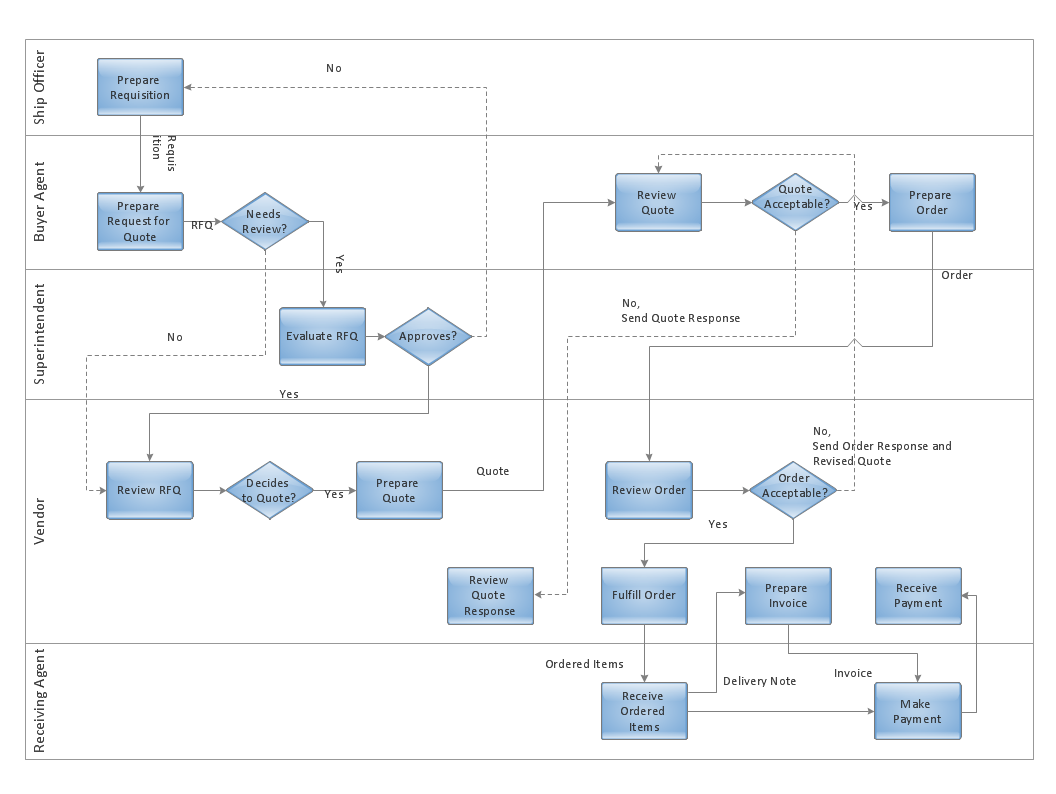 Cross-functional flowchart - Trading process deployment flow chart