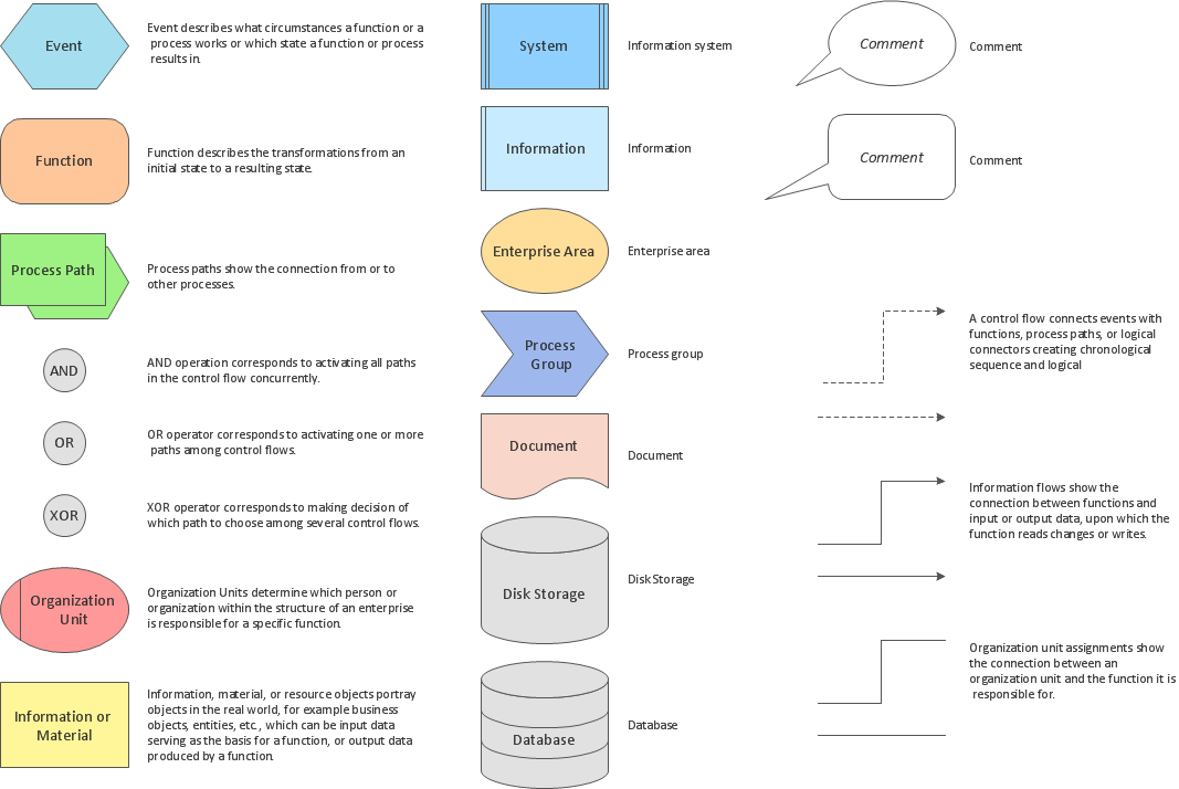 Design elements for EPC diagrams