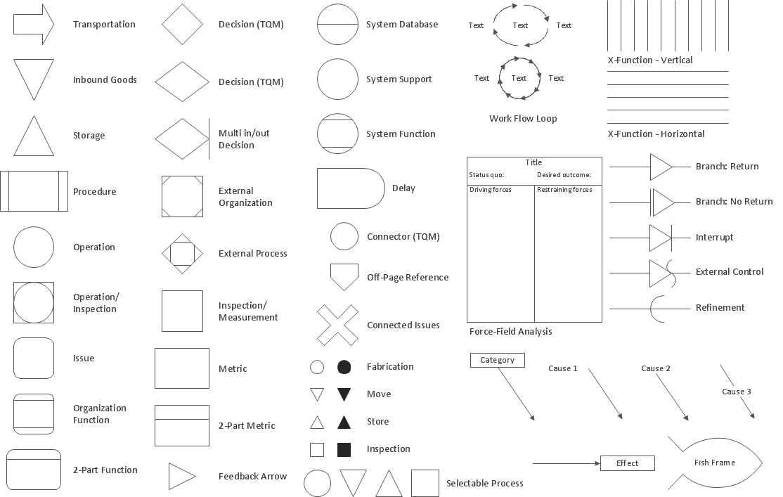 Design elements of TQM diagrams