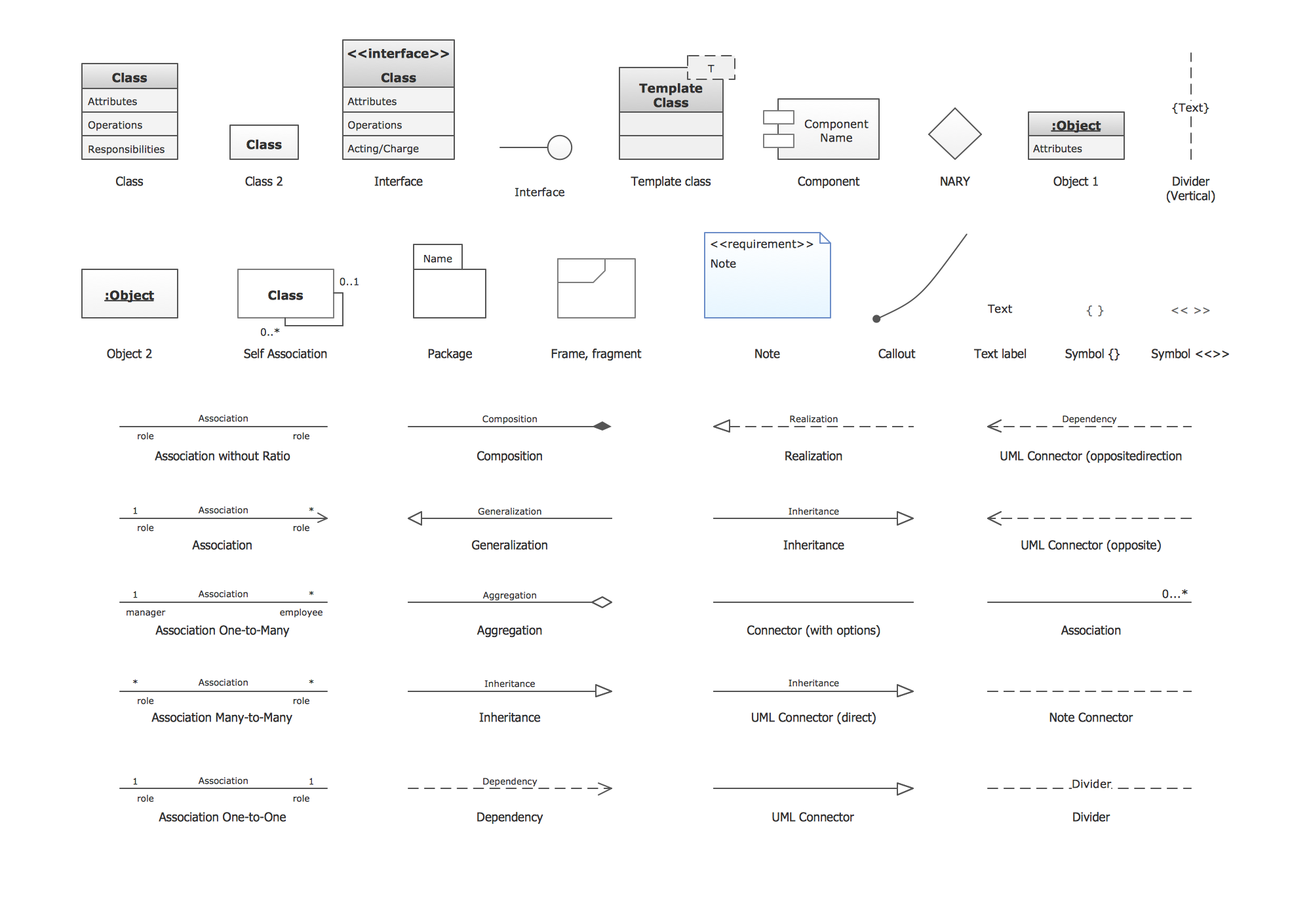UML Class Diagram: Design Elements
