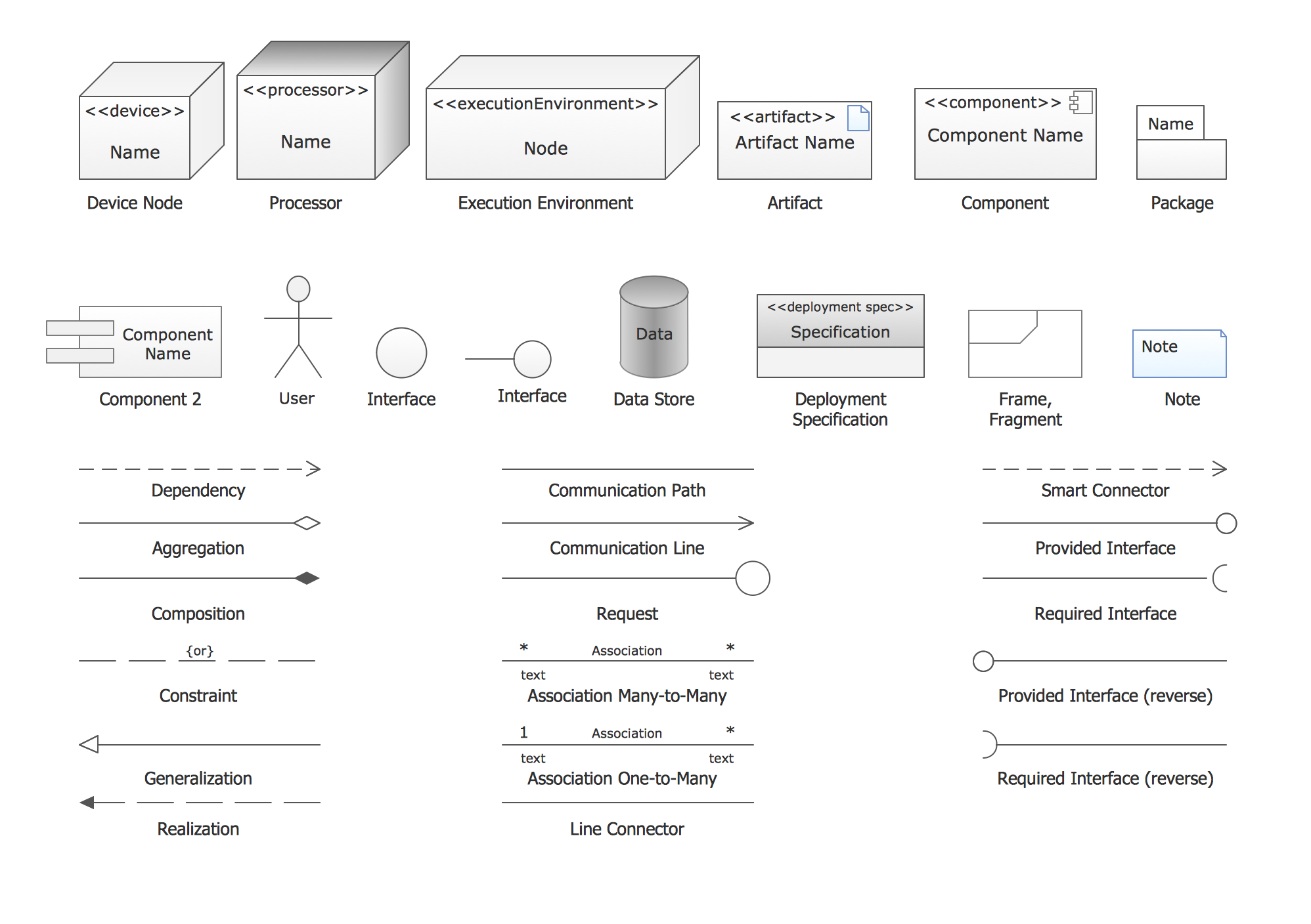 UML Deployment Diagram: Design Elements