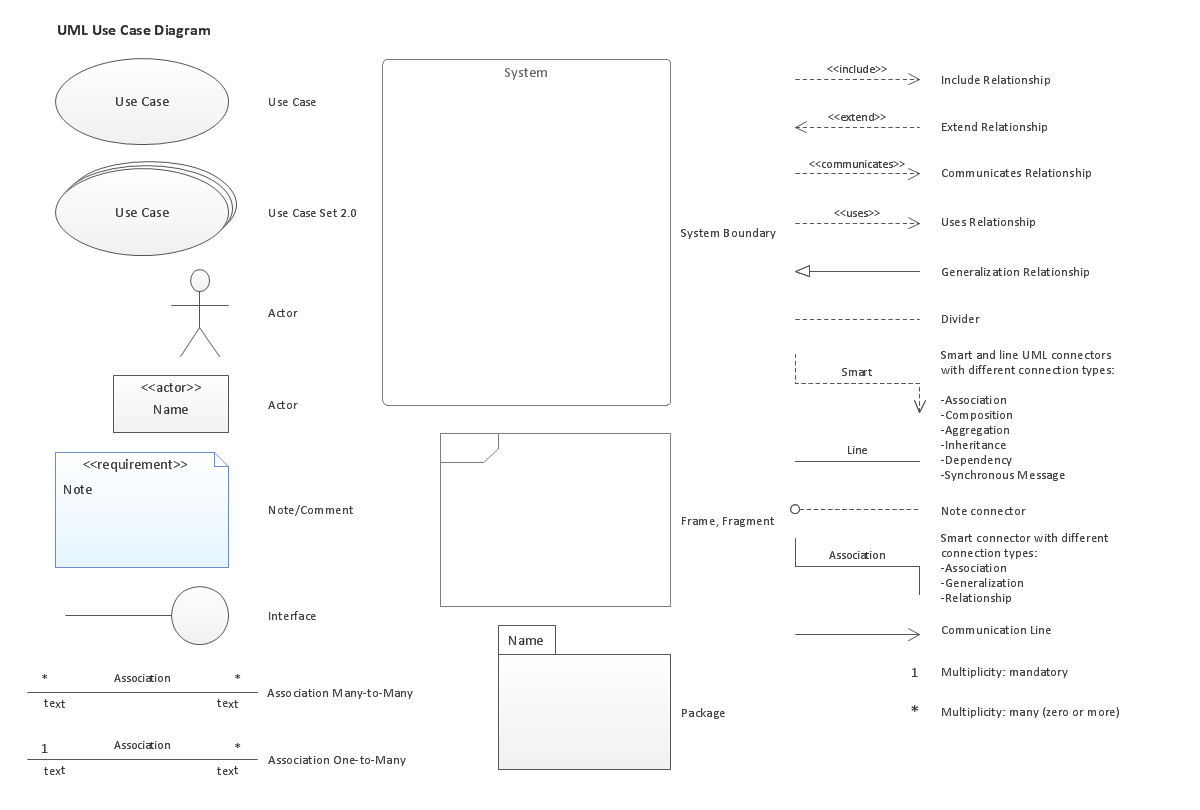 UML Use Case Diagrams: Design Elements  (Win, Mac)