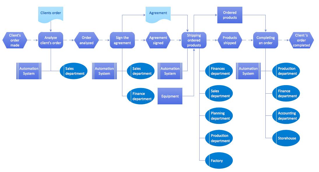 Epc Diagram