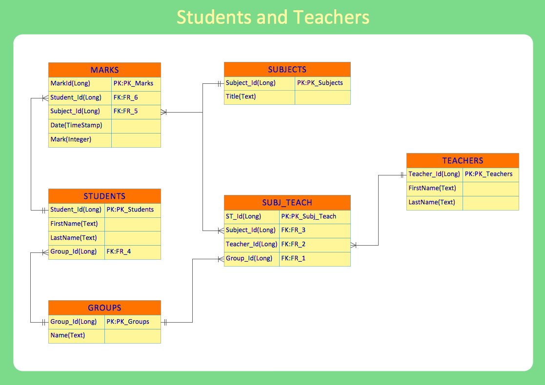 ERD example - Students and teachers database layout