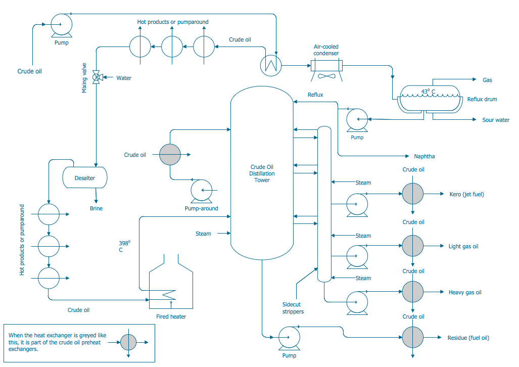 crude oil distillation unit pfd process flow diagram symbols rh conceptdraw com