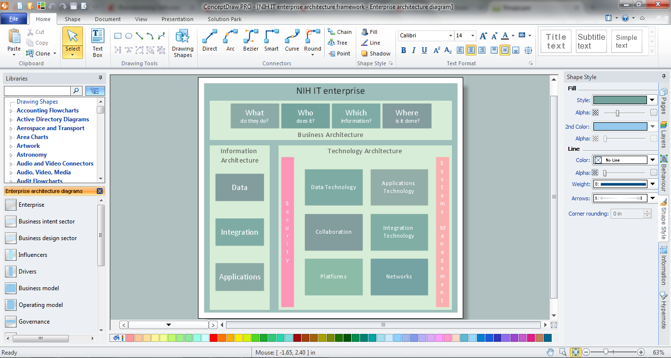 Control And Information Architecture Diagrams Ciad With Is Created Using Conceptdraw Pro Diagramming Software Enhanced