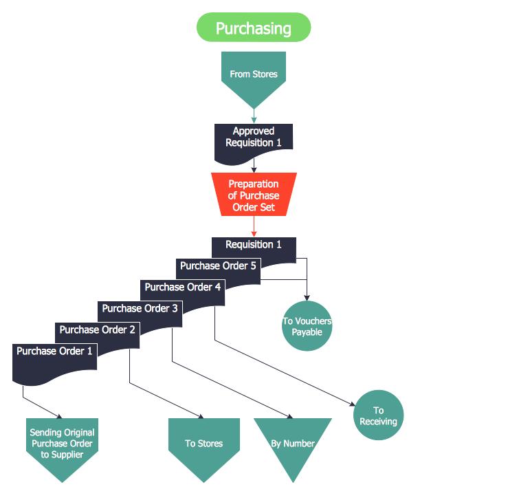Accounting Flowcharts Purchasing Flowchart