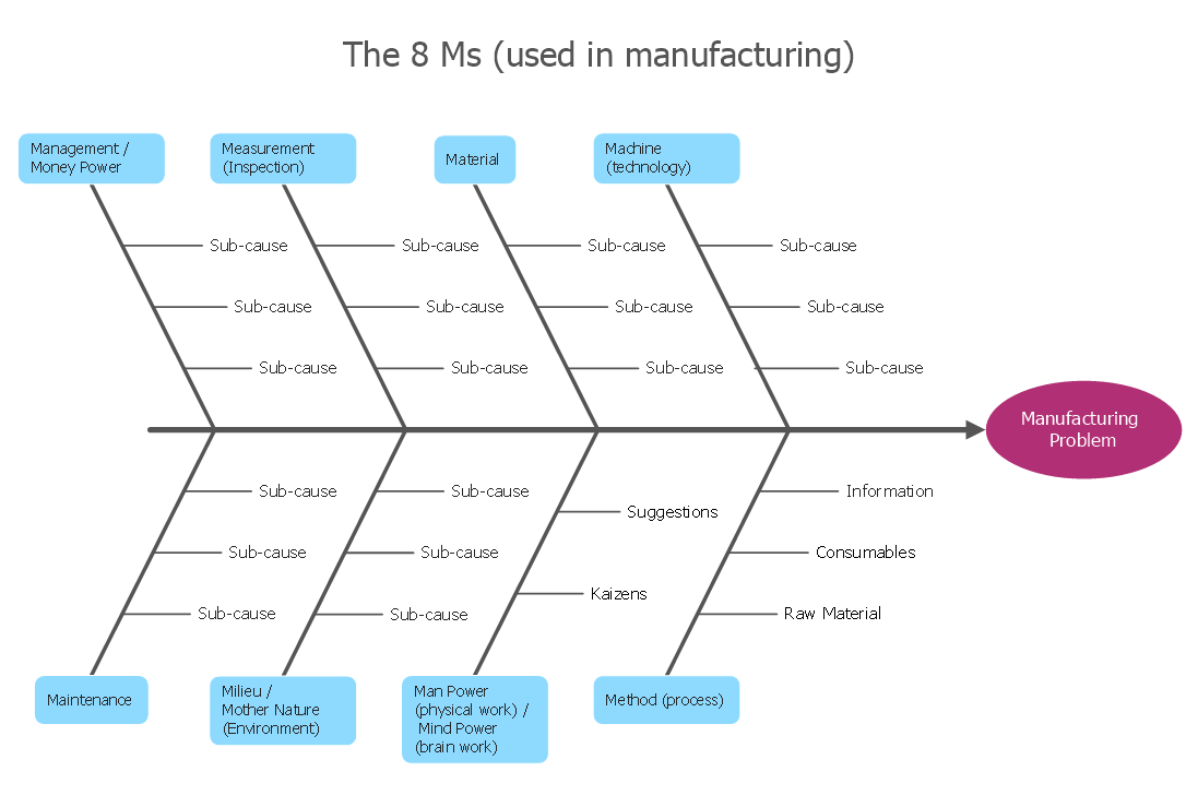 How Do Fishbone Diagrams Solve Manufacturing Problems