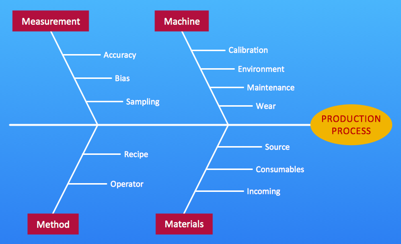 Fishbone diagram 4M - Production process