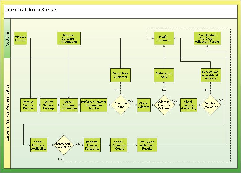 Cross-functional flowchart example - Providing telecom services