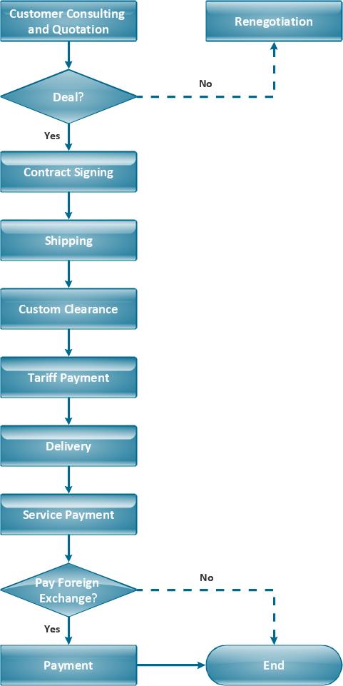 Flow chart - Import process