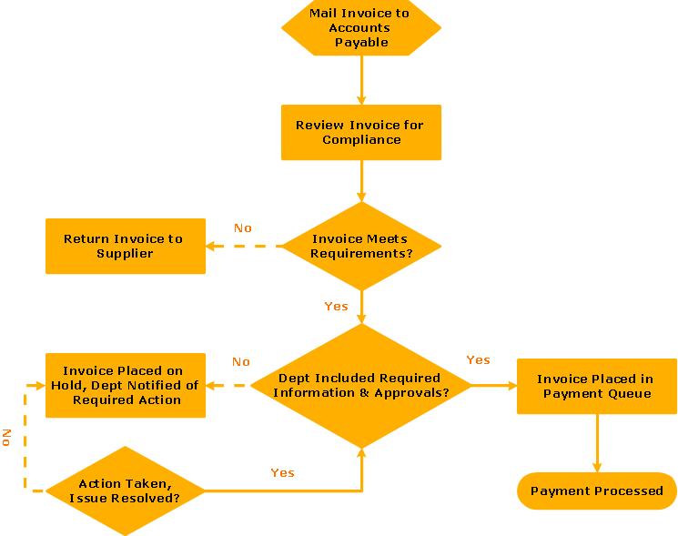 Flowchart - Invoice payment process