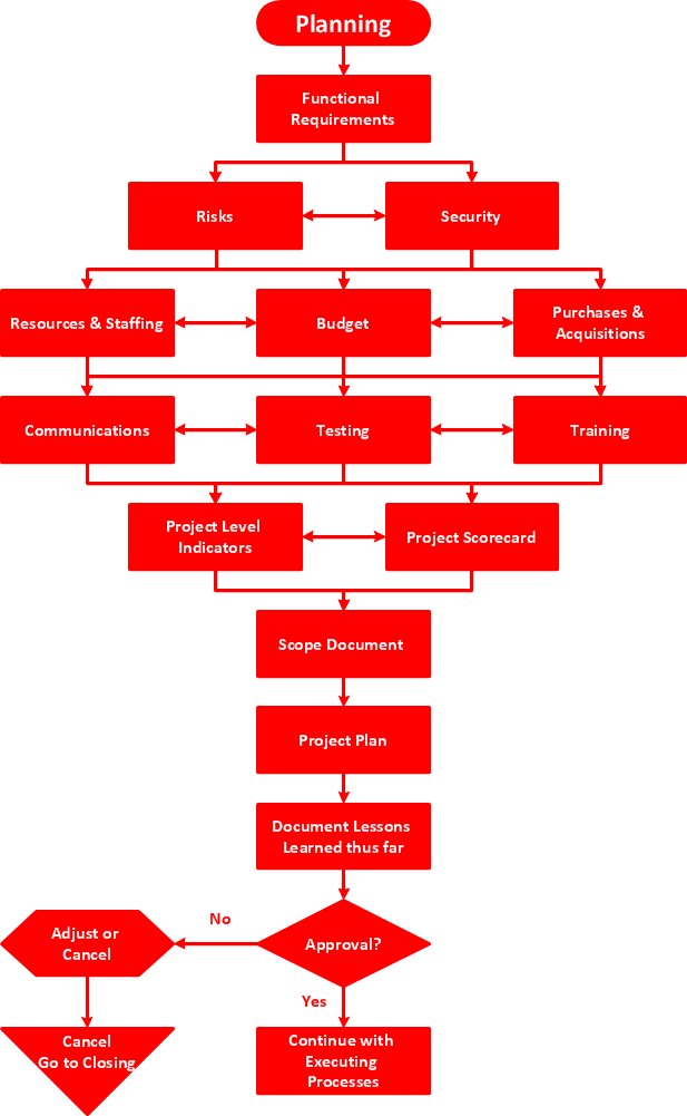 Flowchart - Planning process, red flowchart symbols, professional flowchart maker