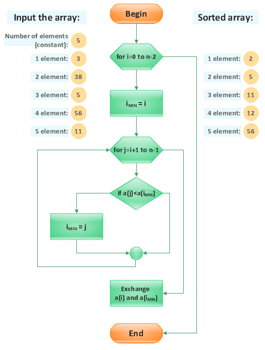 Flow chart - Selection sorting method