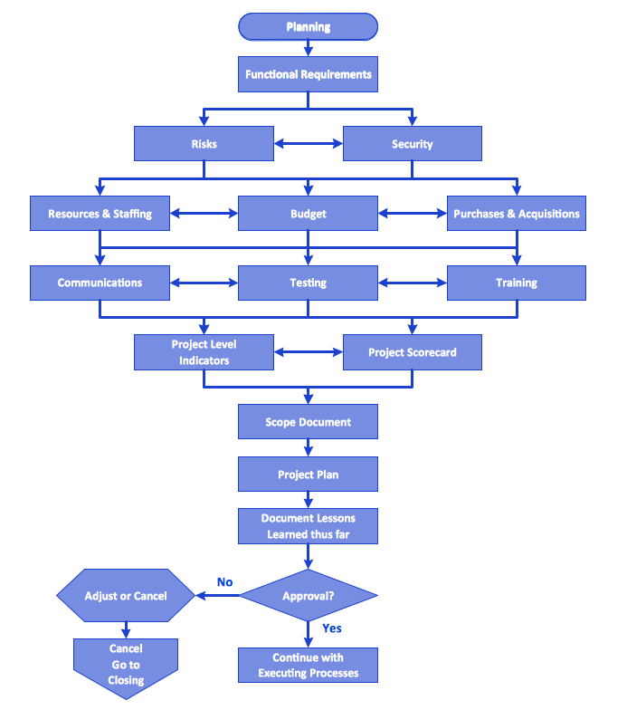 Flowchart - Planning process