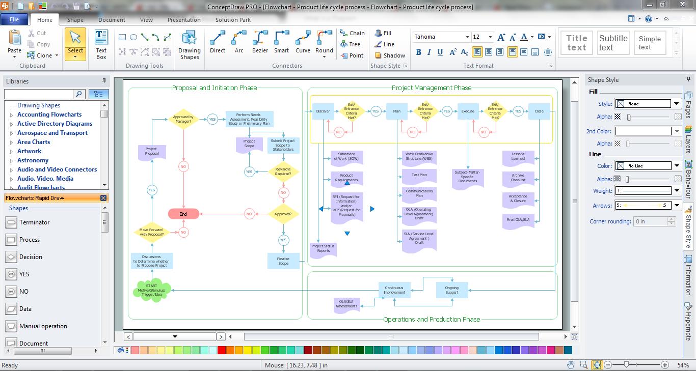 Process flowchart flow chart creator flow chart creator