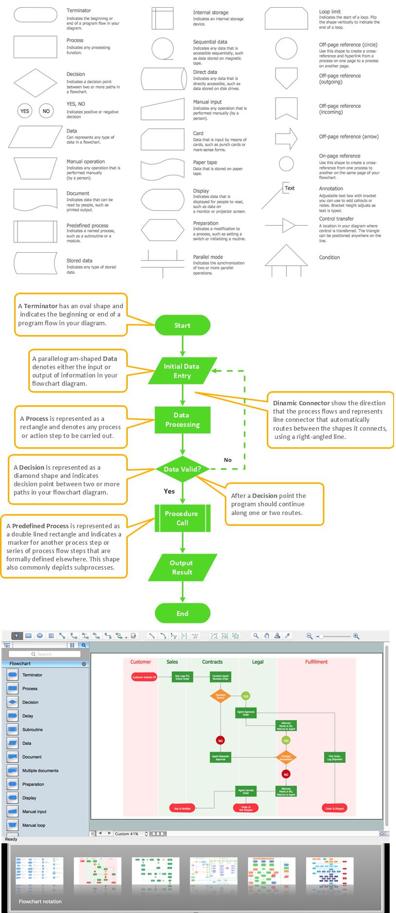 Best Flowchart Software | standard flowchart symbols, basic flowchart symbols, system flowchart symbols, programming flowchart symbols