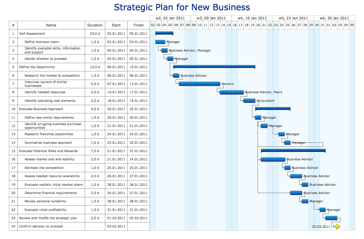 Gantt chart example - Strategic plan for new business