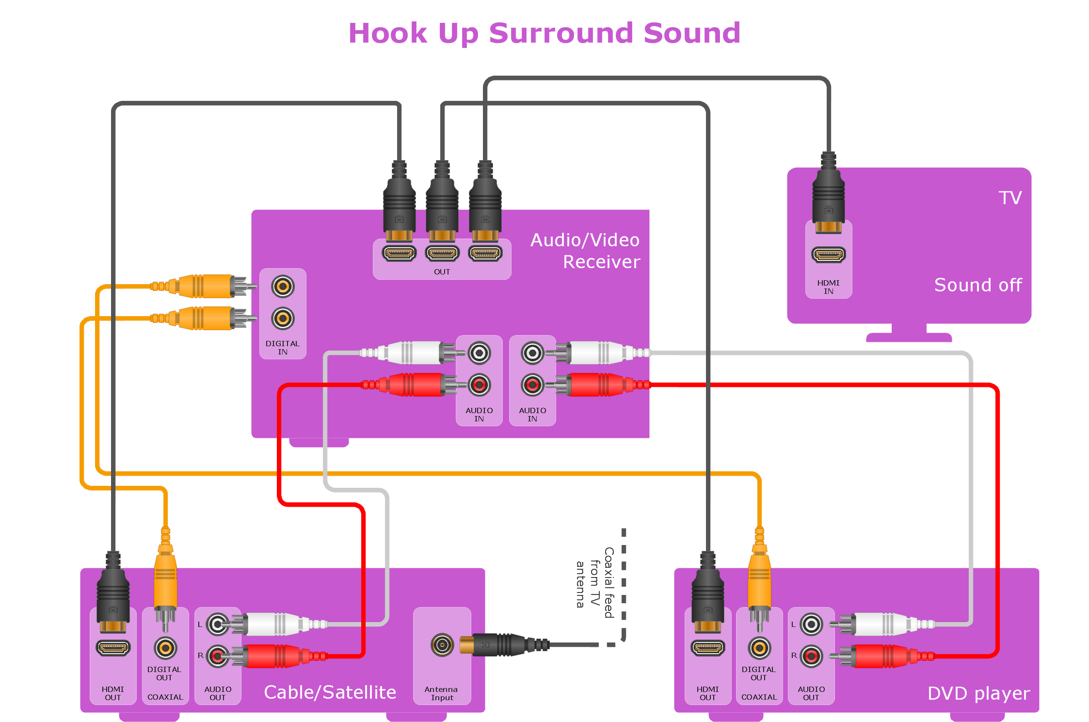 Hookup drawing - Home entertainment system with surround sound
