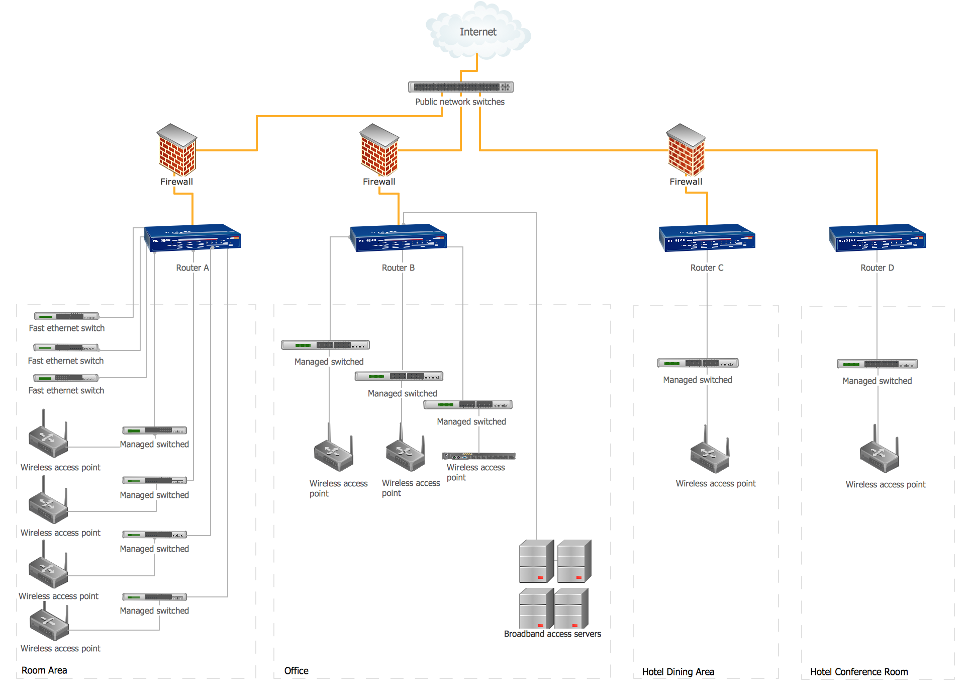 Hotel Network Topology Diagram *