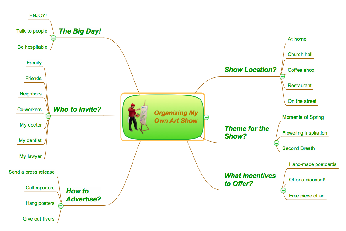 ConceptDraw MINDMAP business productivity example -  Organizing my own art show