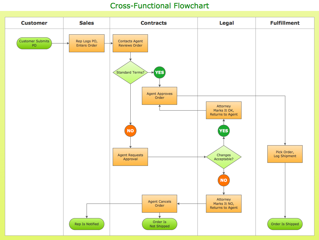 Cross-functional flowchart — Ordering process