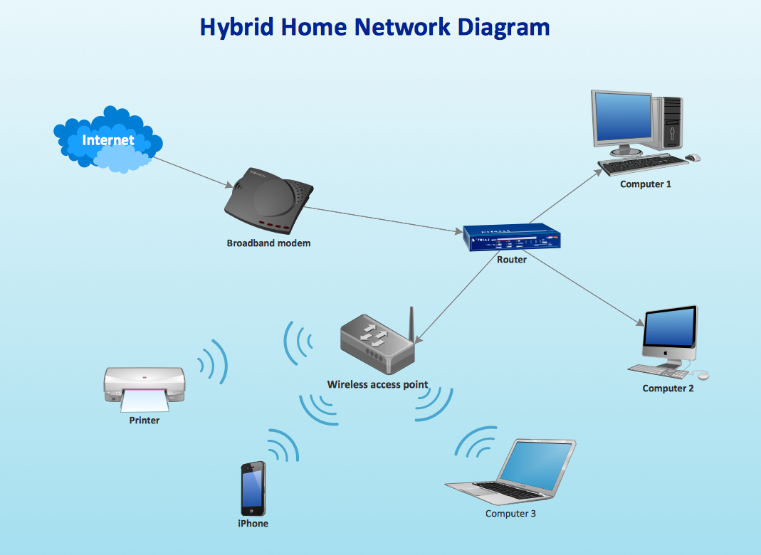 Hybrid Ethernet router - wireless access point network diagram