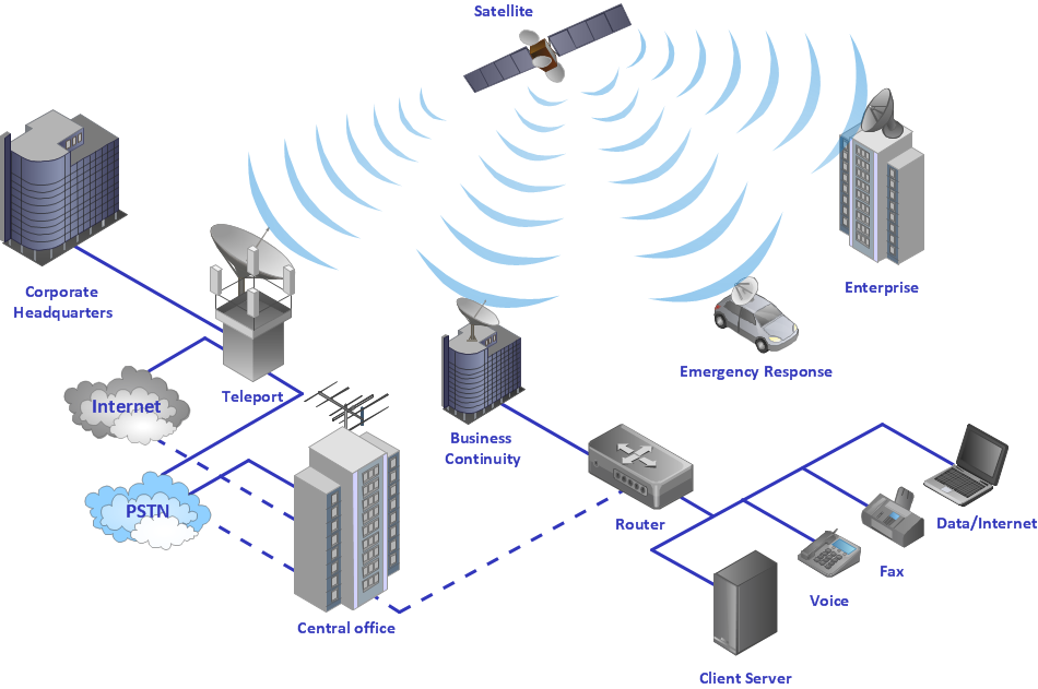 Hybrid satellite and common carrier network diagram