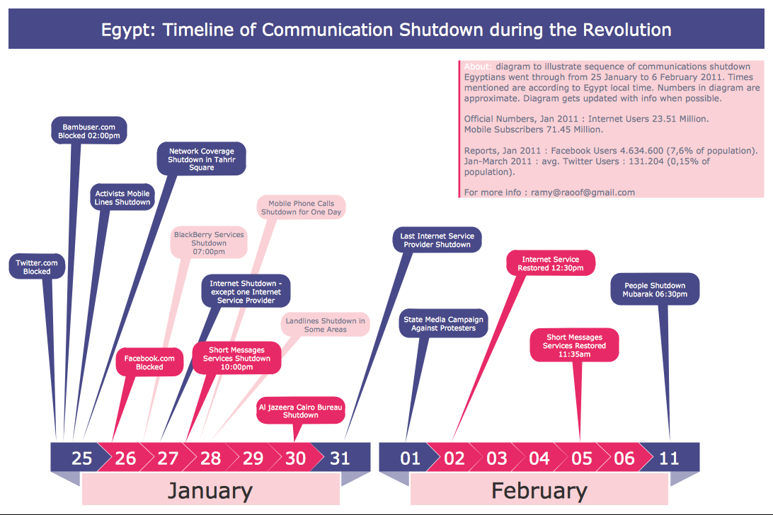 Infographic Generator  — Egypt Timeline of Communication Shutdown