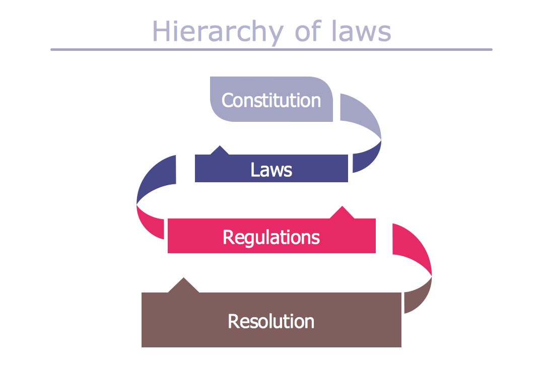 Typography Art  — Hierarchy of Laws