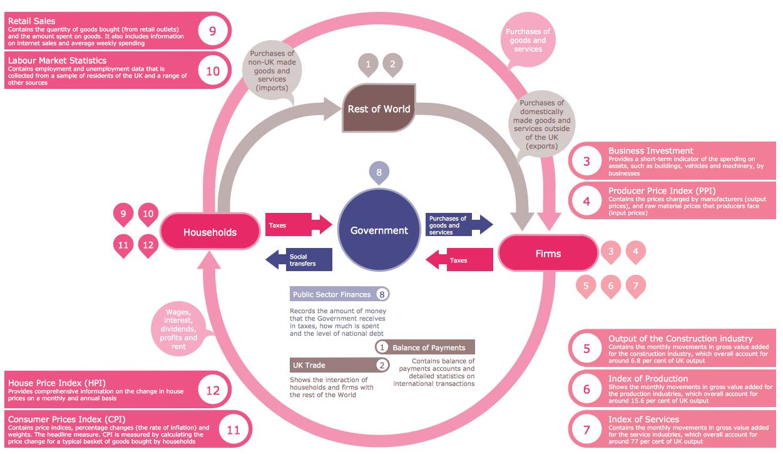 Typography Infographic Example  — UK Economy