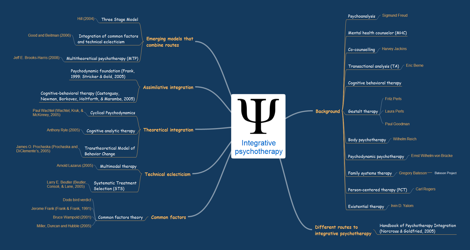 Mind map example - Integrative psychotherapy - ConceptDraw Remote Presentation for Skype solution
