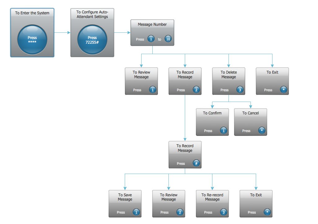 interactive voice response network diagram   quickly create   ivr    interactive voice response system