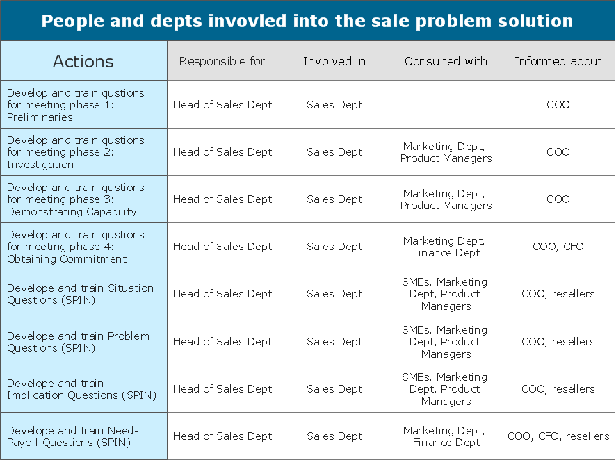 Involvement matrix - Sale problem solution - Business Diagram