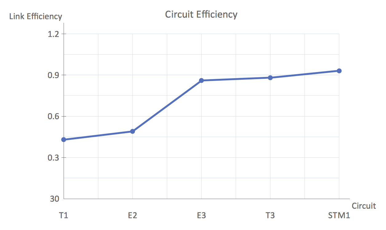 Line chart example- Circuit efficiency