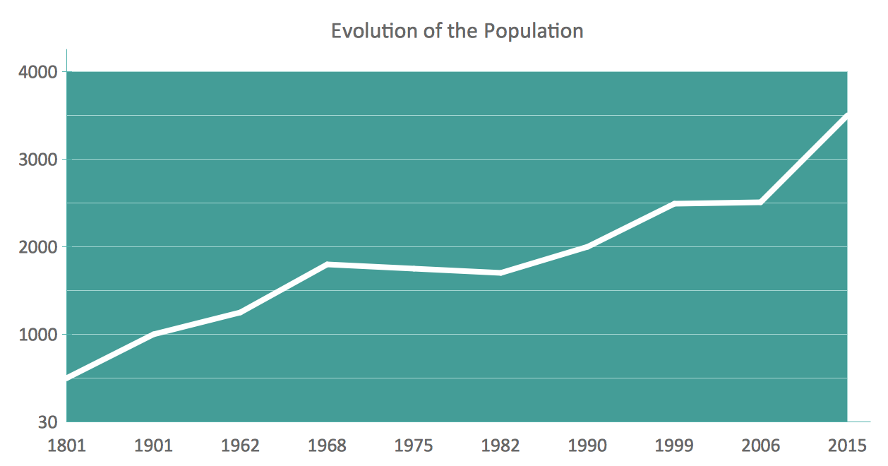 Line chart example- Evolution of the population