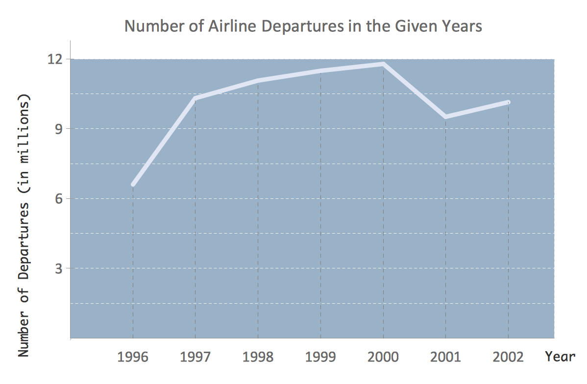 Line chart example - Number of airlines departures in the given years