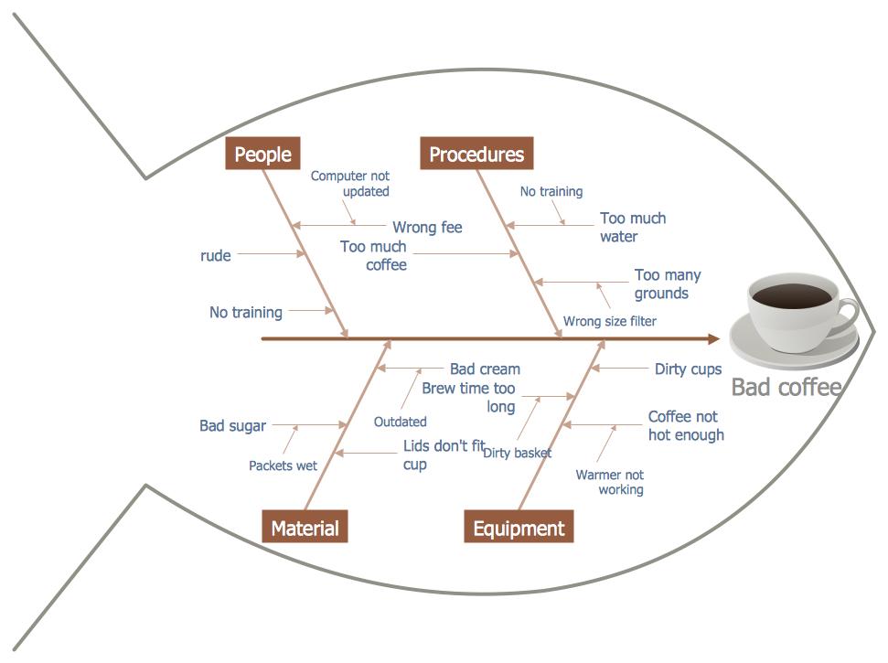 Fishbone Diagram Fishbone Diagram Cause And Effect