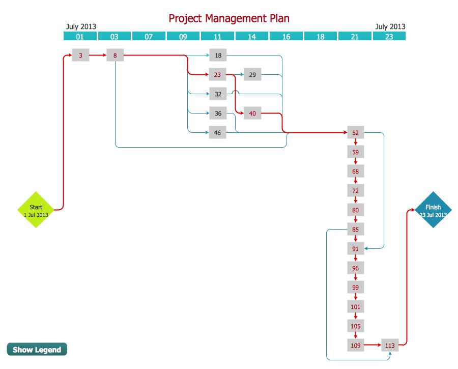 Activity Network Diagram Method