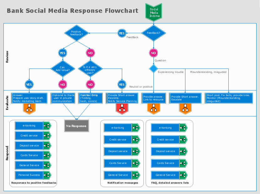 Social Media Response - Bank Social Media Response Flowchart